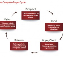 b2b engagement cycle that web solutions could work upon